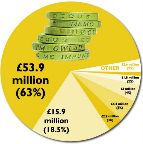 Budget Pie Chart displaying a percentage beakdown of costs. The same information is available as text below this image